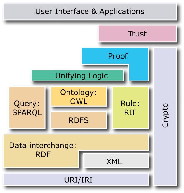 Architecture du web semantique
