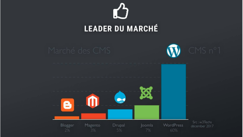 comparatif cms wordpress