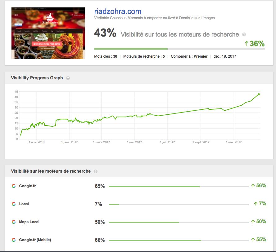 resultats seo siteweb