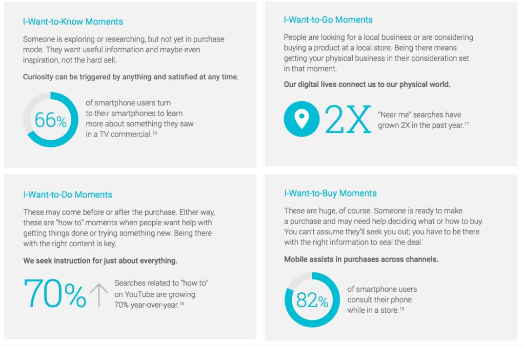 les 4 moments utilisation mobile