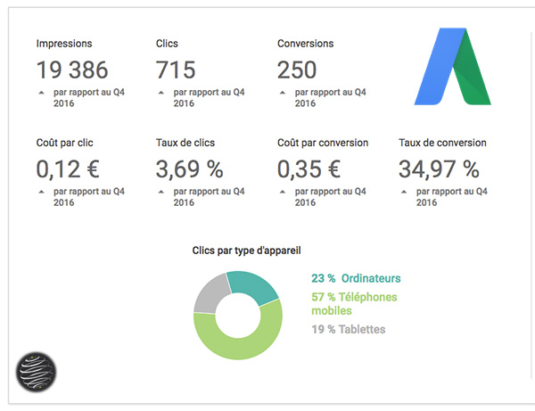 rapport AdWords PPC
